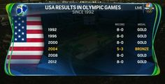 NBC Olympics @NBCOlympics  Aug 10 #USA has won 5 #gold medals since 1992.