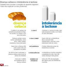 intolerância alimentar (Foto: Arte/G1)