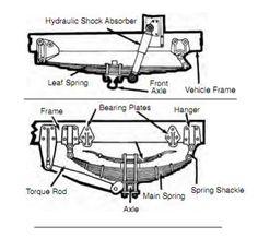 Image result for school bus Pre-Trip Inspection Checklist