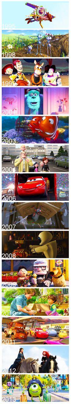 Pixar films timeline