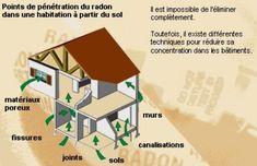 Nuisances - Géobiologie - Radiesthésie - Landes - Aquitaine