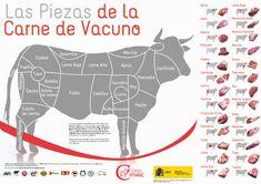 Categorías de la carne de vacuno