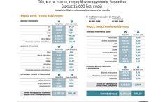 «Κρυφό χρέος» 15,6 δισ. από εγγυήσεις Δημοσίου   ΠΟΛΙΤΙΚΗ   Η ΚΑΘΗΜΕΡΙΝΗ Enterprise Application Integration