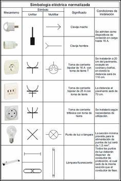 S mbolos de los planos de electricidad de una casa casas for Simbologia arquitectonica para casas