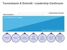 how to choose a leadership pattern tannenbaum & schmidt summary