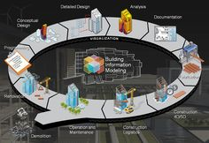 Title: Building Information Modeling (BIM). Text: Traceable information, focus on environment, planing of construction sites, practicing the construction process and lifecycle management will be handled in one place. We will realease us more and more from the folder structure that rised from our historic archives and we will maybe store information in relation databases, using objects and models that looks more like what we actually see around us.