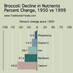 Nutrient Decline in the Food Supply (and what to do about it) via @Traditional-Foods . com