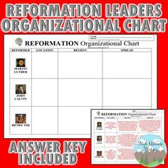 Reformation Leaders Organizational Chart (Luther, Calvin, Henry VIII)