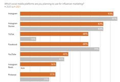 New Report Looks at the Most Effective Influencer Marketing Approaches, and Key Platforms of Focus | Social Media Today Marketing Approach, Social Media Marketing, Marketing Program, Influencer Marketing, Bar Chart, Infographic, Platforms, Key, Infographics