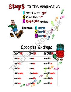 Spanish Subjunctive Conjugations Notes from Spanish the easy way! on TeachersNotebook.com (3 pages)  - Help your students keep track of all of the regular, irregular, stem-change, and spelling change subjunctive conjugations!  This concise study tool will enable your students to have all these conjugations at their fingertips, making it much easier to memo