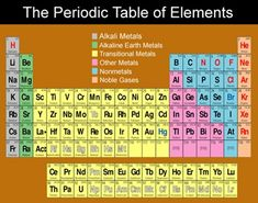 hd the periodic table of elements httpperiodictableimagecomhd