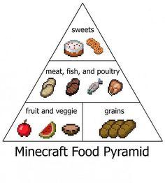MC Food pyramid, lol