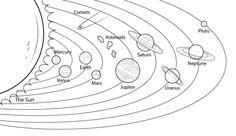 Modelo del Sistema Solar Dibujo para colorear