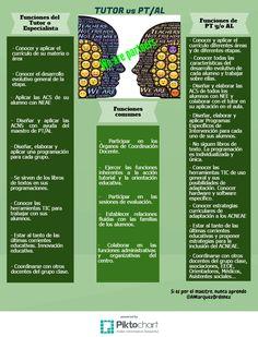 Redefinindo o papel do especialista en Pedagoxía Terapéutica ~ Orientación en Galicia Classroom, Html, Twitter, Blog, Tips, School, Inclusive Education, Reading Comprehension, Teachers