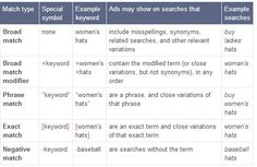Definition and examples of Google #AdWords match types