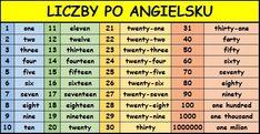 German English, Gymnasium, Before Sleep, English Lessons, Thirty One, Energy Level, The Twenties, Periodic Table, Learning