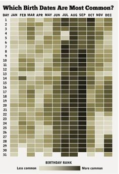 Funny pictures about The Most Common Birth Dates. Oh, and cool pics about The Most Common Birth Dates. Also, The Most Common Birth Dates photos. Info Board, Most Common Birthday, Heat Map, Popular Birthdays, Most Popular, Data Visualization, Visualisation, Family History, Local History