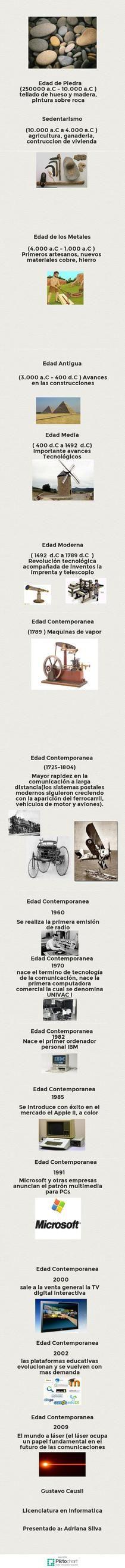 Epistemología e historia de la Tecnología | Piktochart Infographic Editor