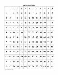 Multiplication Chart  Hd Wallpapers Download Free