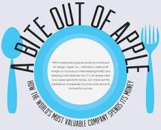 Una Infografía Muestra en qué Gasta su Dinero Apple