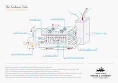 How to smoke fish: The Kirkenes smokehouse Infographic