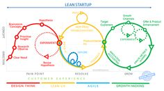 """emlyon b-school on Twitter: """"Lean #startup: from #DesignThinking to #GrowthHacking through #LeanUX & #Agile, 1 chart to link them all v/ @fadouce http://t.co/9WNeV0fv9T"""""""