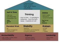 Lean Manufacturing and the Toyota Production System Economic development social media consulting Decklan group