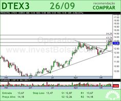 DURATEX - DTEX3 - 26/09/2012 #DTEX3 #analises #bovespa