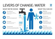 Infographic - Levers of Change: Water by Guardian Digital Agency , via Behance