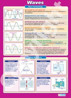 Larger than in size - The Waves Wall Chart is ideal for your Physics classroom. Suitable from GCSE to A-Level, it is colourful, concise and outlines the key concepts of this topic. Gcse Physics Revision, Gcse Science, Physics And Mathematics, Physical Science, Teaching Science, Teaching Resources, Physics 101, A Level Physics Notes, Learn Physics