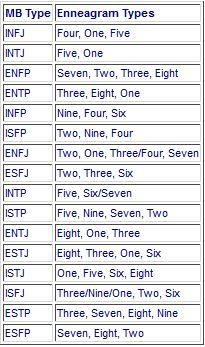 EMBTI.JPG  The most likely enneagram types for each MBTI type, listed from most likely to least likely.