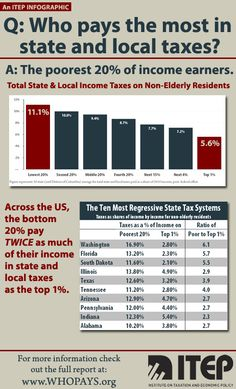 The bottom 20% pay twice as much of their income in state & local taxes as the top 1%!~www.WHOPAYS.org