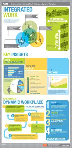 Implementing Integrated Work to Create a Dynamic Workplace Infographic - A visual summary of the Knoll Research paper.