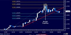 #USDCAD Technical Analysis: Digesting Losses Above 1.23 http://forex-quebec.com/usd-cad-technical-analysis-digesting-losses-1-23/ #loonie #dollar