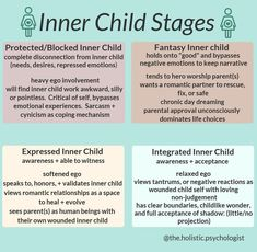 The inner child is a part of self that lives within each of us. It carries all of our repressed needs, emotional experiences, and internalized beliefs that mos. Emotional Child, Mental And Emotional Health, Mental Health Awareness, Inner Child Healing, Trauma Therapy, Behavioral Therapy, This Is Your Life, A Silent Voice, Negative Emotions