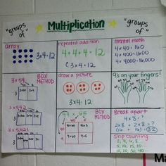 A great multiplication anchor chart! (Picture only)