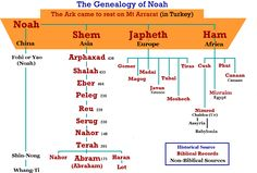 Genealogy of Noah, according to the bible
