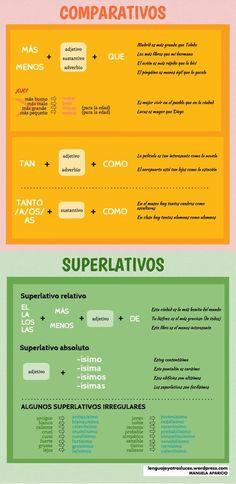 Comparativos y superlativos irregulares en español. Infografía ELE