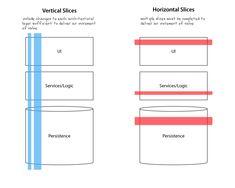 vertical-vs-horizontal-slices