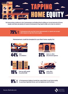 As home prices continue to rise, homeowners are finding their sitting on record amounts of home equity, and there are plenty of reasons homeowners may want to take out a loan to unlock it. Real Estate One, Home Equity, California Real Estate, House Prices, Renting A House, Home Buying, Infographic, Home Improvement, Things To Sell