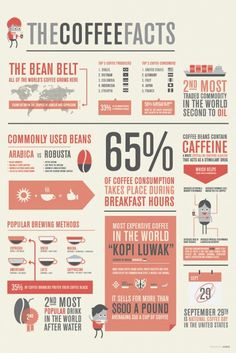 I really liked this infographic.maybe because I love coffee. But regardless, Coffee facts are always interesting. I like the color scheme they used for this, most the infographic I saw were very bright but I like the vintage feel in this. Design Web, Graphic Design, Design Trends, Design Color, I Love Coffee, My Coffee, Drink Coffee, Coffee Beans, Coffee Type