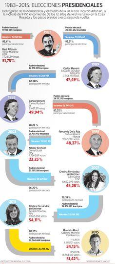 El proceso electoral según Tiempo