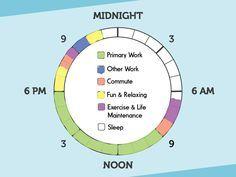 #Productivite #Bureau #Travail Catégoriser ses tâches pour améliorer son efficacité avec la roue de la productivité.