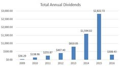Dividend summary – January 2016 | Dividend Growth Journey