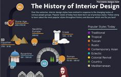 Cool: history of interior design infographic