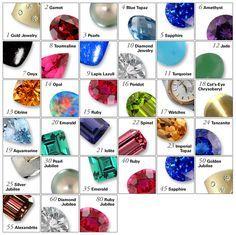 Traditional WeddingAnniversary Gemstones