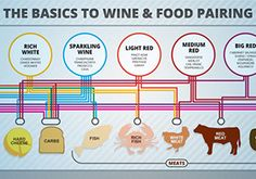Selecting a Dry White Wine for Cooking   Wine Folly