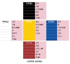 오방색 五方 色 [ pronounced : oh bangsaek ː ] about.. Korean Traditional Five Colors