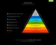 Пирамида Грэмма