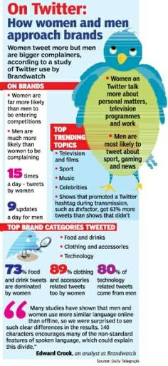 On #Twitter: How Men and Women Approach Brands, essential to always be thinking from your ideal customer's perspective.